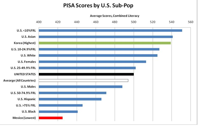 the consequences of test scores and grades of the american education system The study is not select students by grade, but by age and only tests 15-year-olds, whatever their school level in a two-hour assessment pisa, as well as timss, are standardizing their results so that the average score of students from oecd countries is 500 and the student standard deviation is 100 assuming a normal.