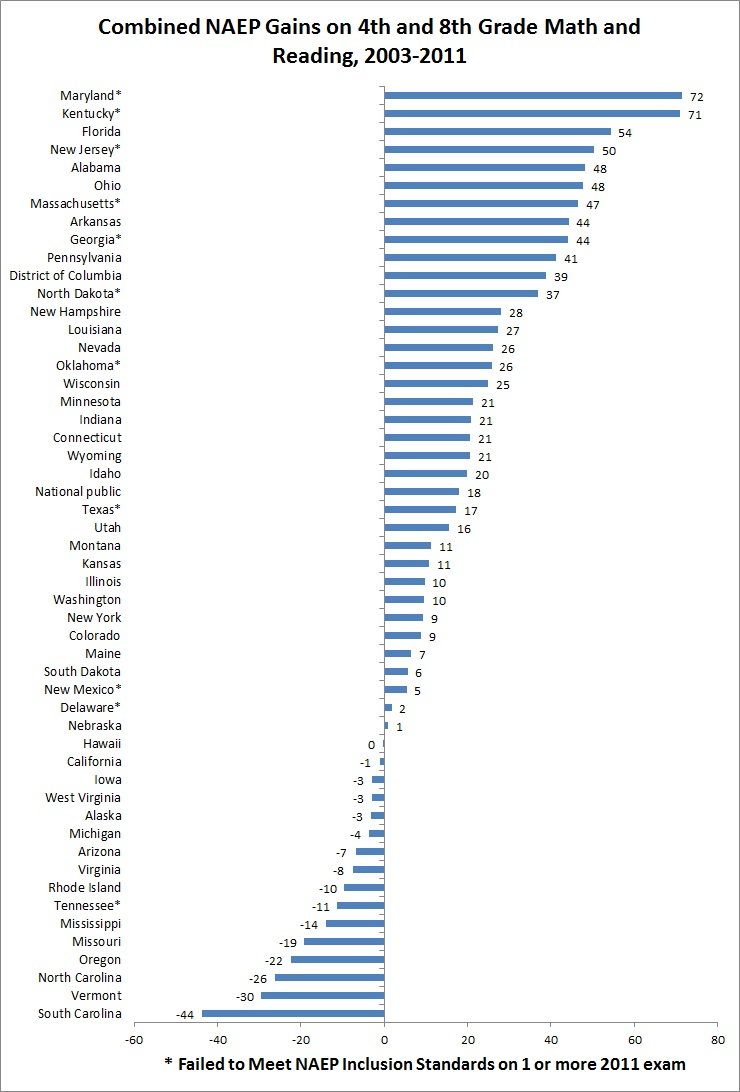 Something Rotten in the State of NAEP? | Jay P  Greene's Blog