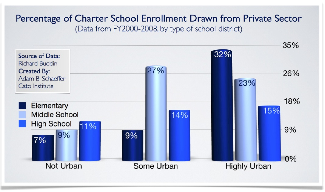 urban education vs suburban education Framing urban school challenges: metropolitan center for urban education over the course of in special education: case studies of suburban school.