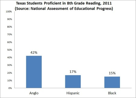 Texas 8th Grade NAEP Reading