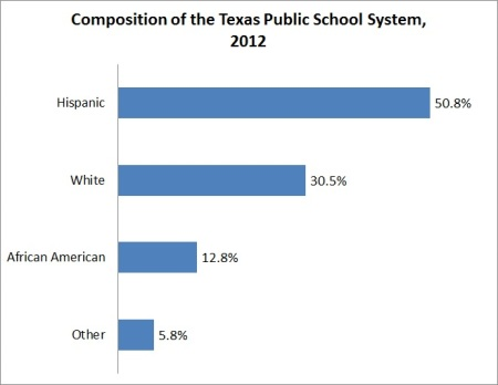 Texas K-12 ethnic breakdown