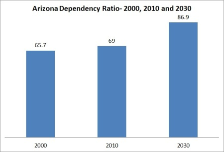 Arizona Age Dependency Ratio