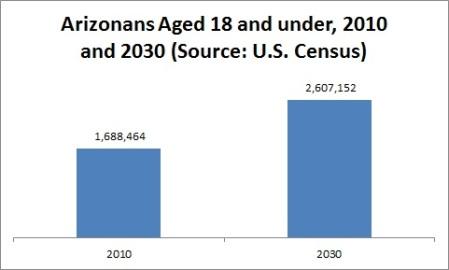 Arizona Under 18