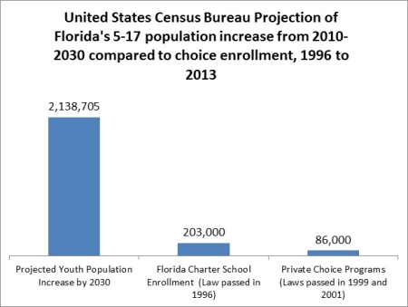 Florida census choice chart