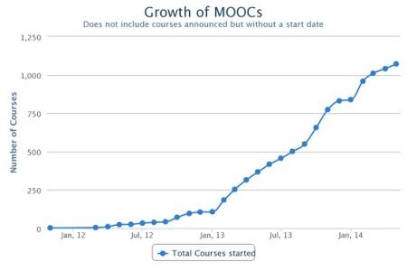 MOOC 1