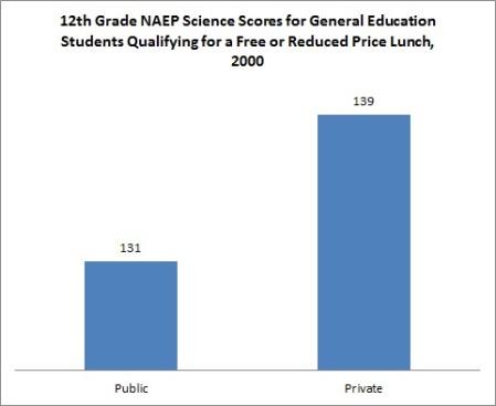 NAEP Science 12