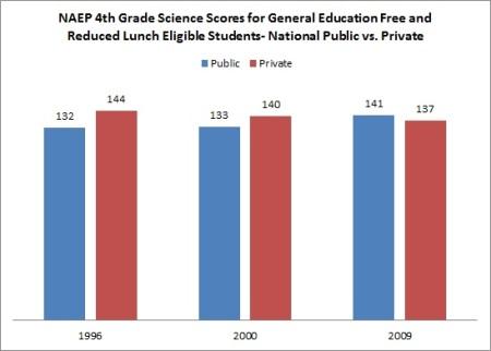 NAEP Science 4