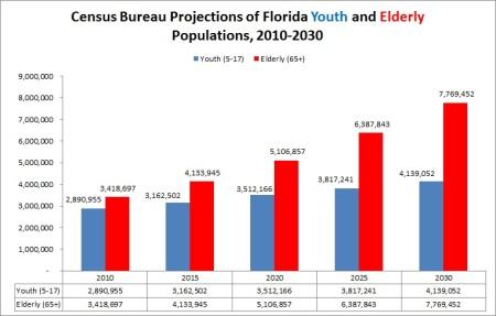 Florida census