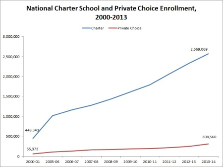 Charter vs. Private Choice enrollment
