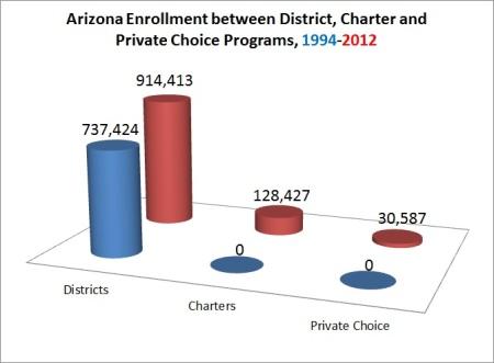 AZ enrollment trends