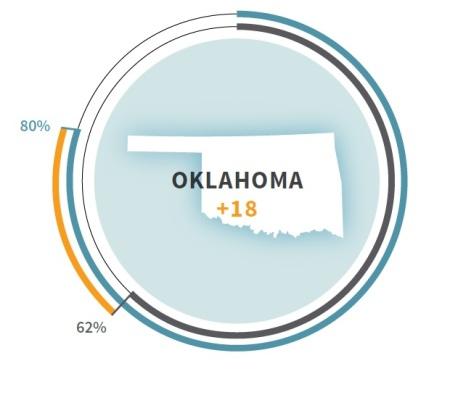 Oklahoma strain