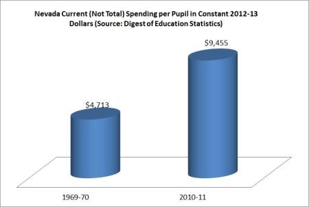 NV spending