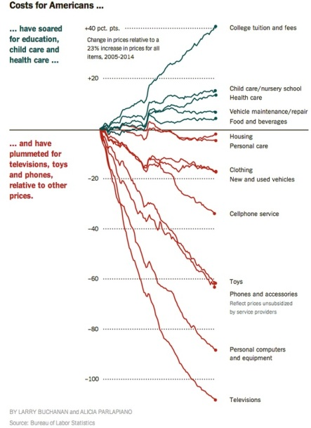 Higher ed inflation