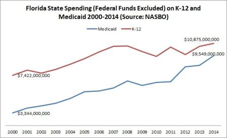 Medicaid vs K-12