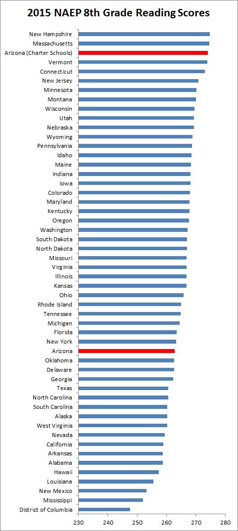 Arizona Charter Schools Score Like a New England State on
