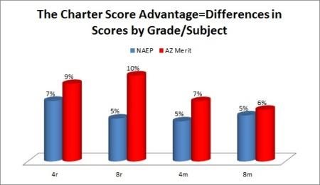 AZ charter vs. district