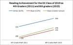 DC gap trend2