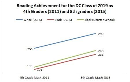 DC gap trend 2
