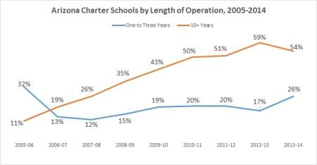 AZ charter sector age