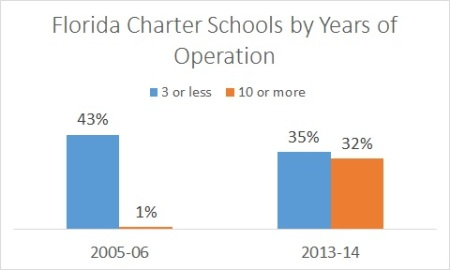 Florida charter schools age