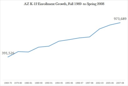 AZ enrollment growth