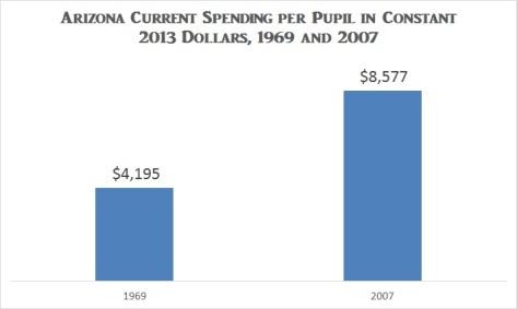 AZ spending