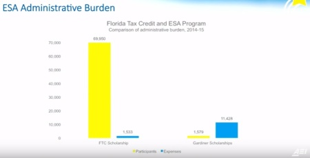 ESA expenses