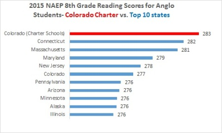 CO charter reading Anglos