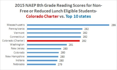CO charter reading non-FRL