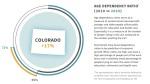 Colorado age dependency