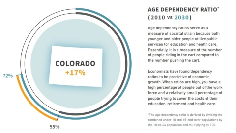Colorado age dependency