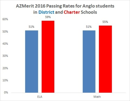 azmerit-anglo