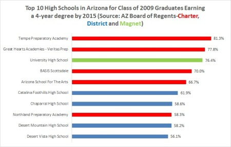 top-az-high-schools