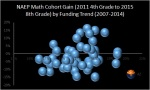 NAEP math cohort gain 2011 to2015