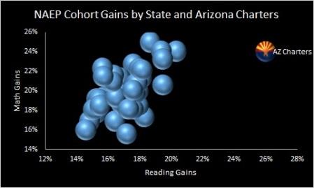 NAEP cohort gains AZ charters