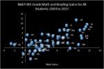NAEP 2003 to 2017 8th grade math and readinggains