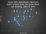 Statistically significant gains bystate