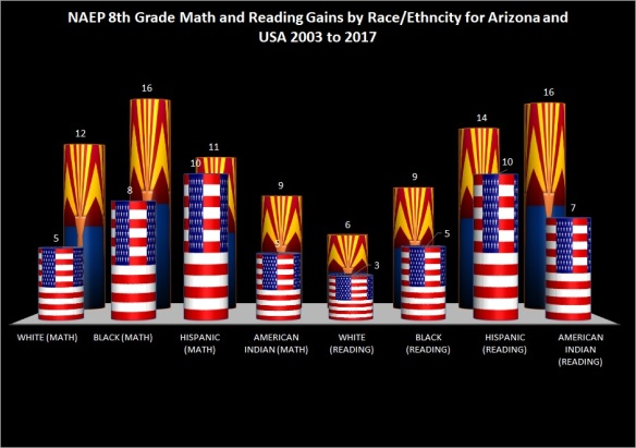 Gains In Reading For Hispanic Students >> Arizona Naep Scores Jay P Greene S Blog